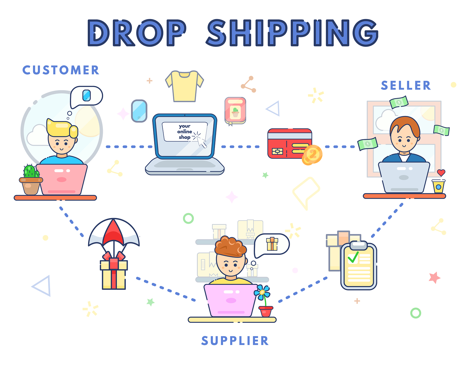 How Drop Shipping Works Concept. Online Business Sale. Direct De