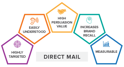 benefits of direct mail